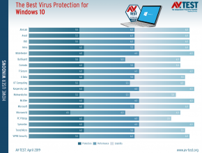 best antivirus windows 10