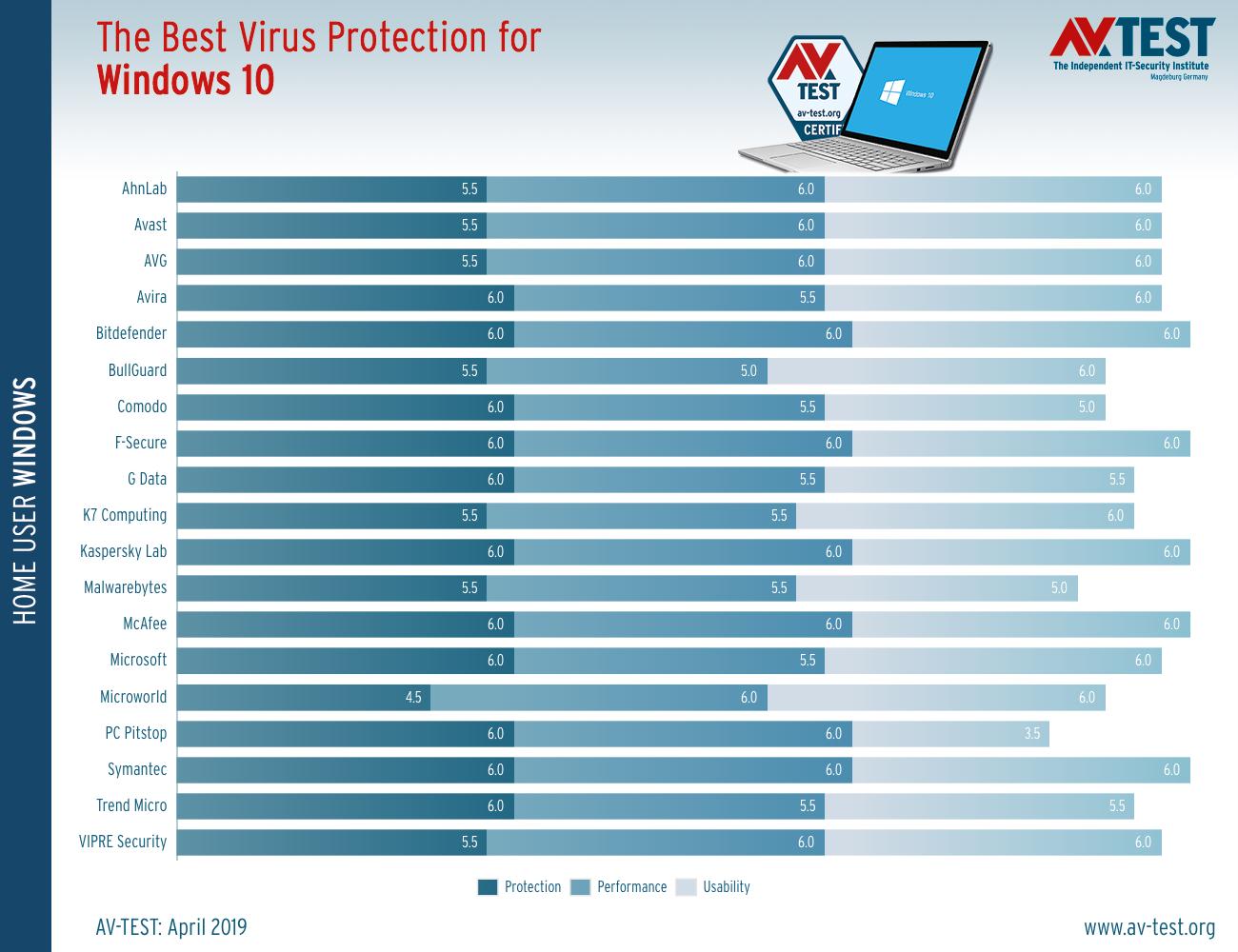 best antivirus windows 10