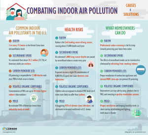 indoor pollution of air