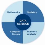 data science helps businesses
